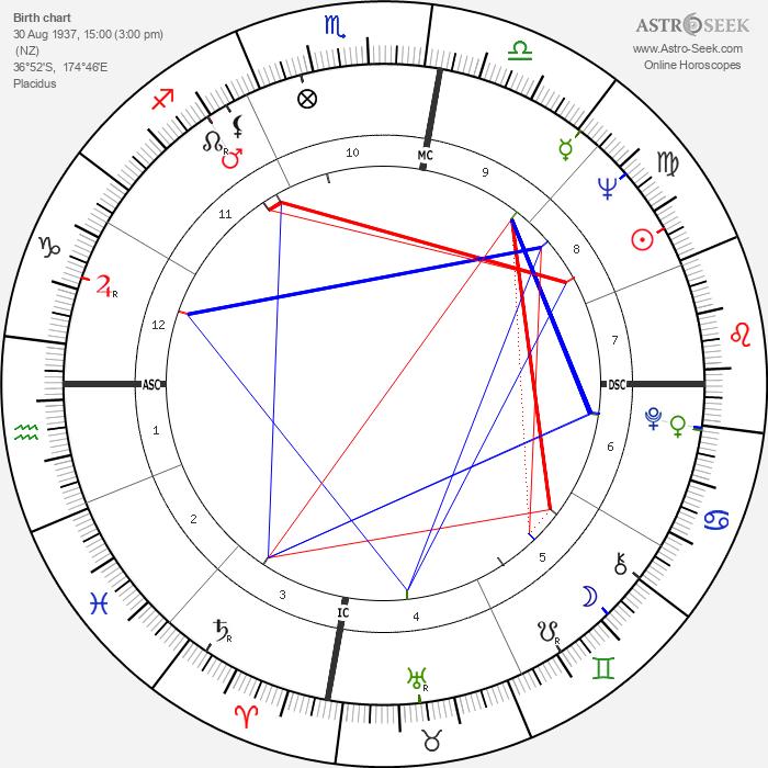 Bruce McLaren - Astrology Natal Birth Chart