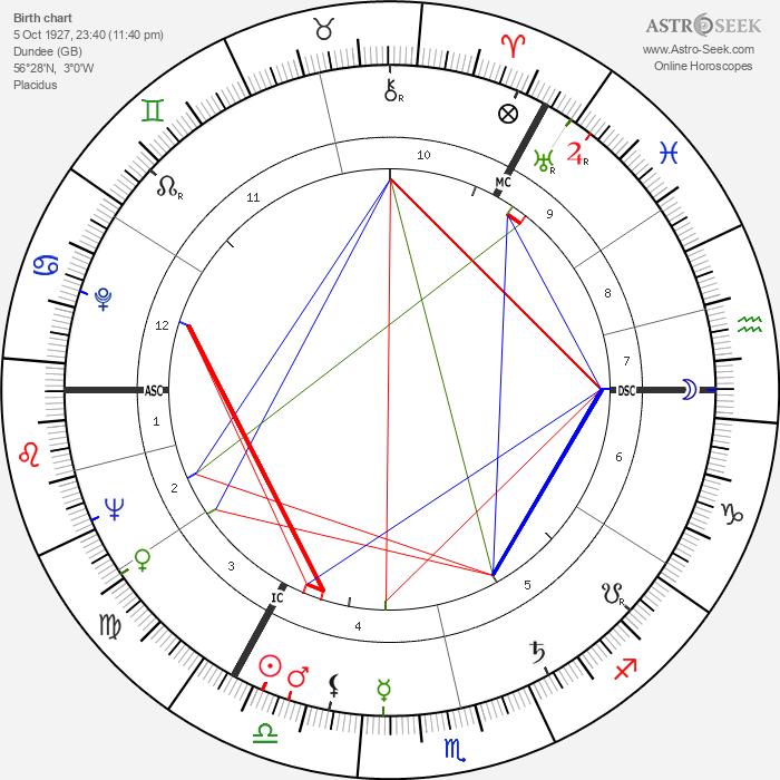 Bruce Millan - Astrology Natal Birth Chart