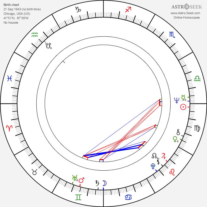 Bruce P. Bickner - Astrology Natal Birth Chart