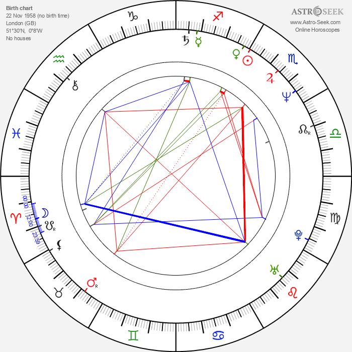 Bruce Payne - Astrology Natal Birth Chart