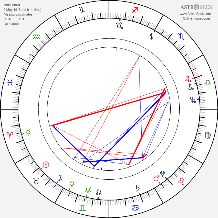 Bruce Robinson - Astrology Natal Birth Chart
