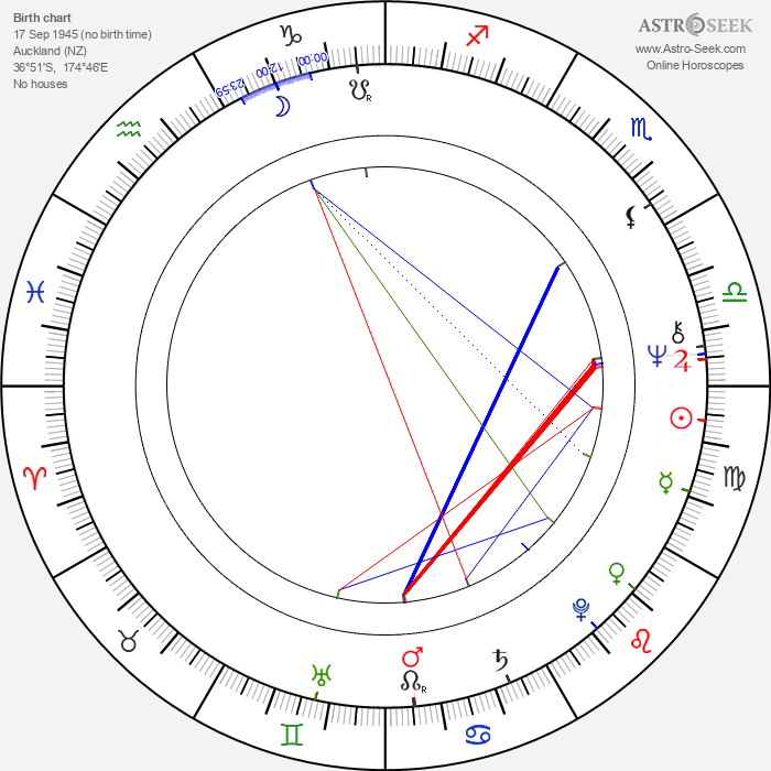 Bruce Spence - Astrology Natal Birth Chart