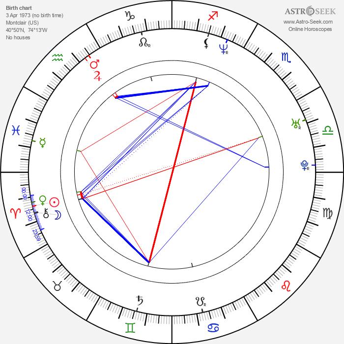 Bruce Washington - Astrology Natal Birth Chart