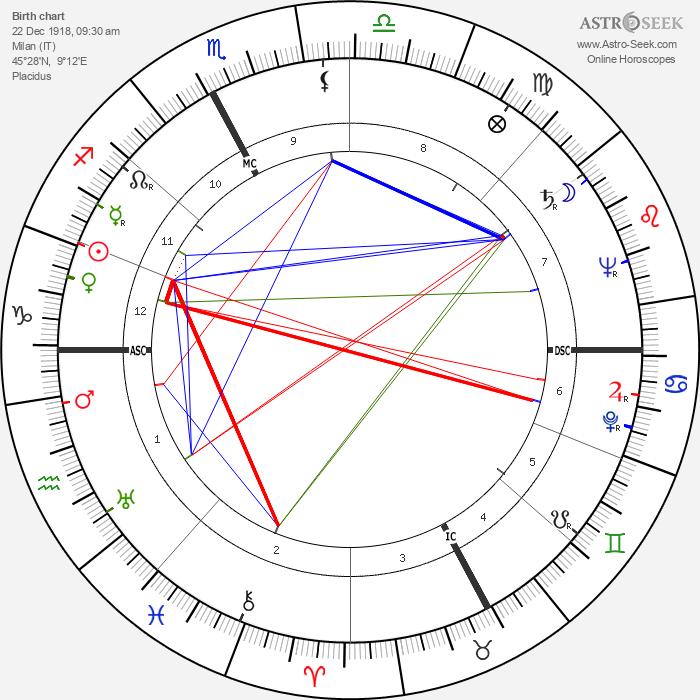 Brunella Gasperini - Astrology Natal Birth Chart