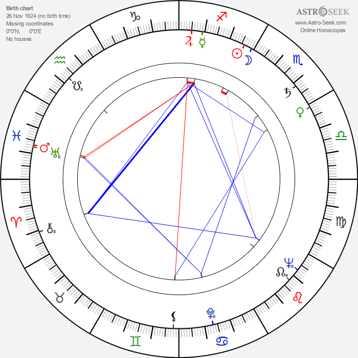 Brunello Rondi - Astrology Natal Birth Chart