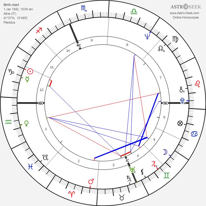 Bruno Arcari - Astrology Natal Birth Chart