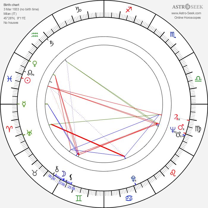 Bruno Bozzetto - Astrology Natal Birth Chart