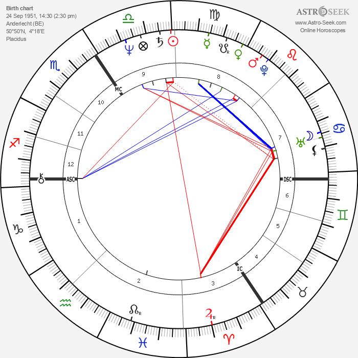 Bruno Brel - Astrology Natal Birth Chart