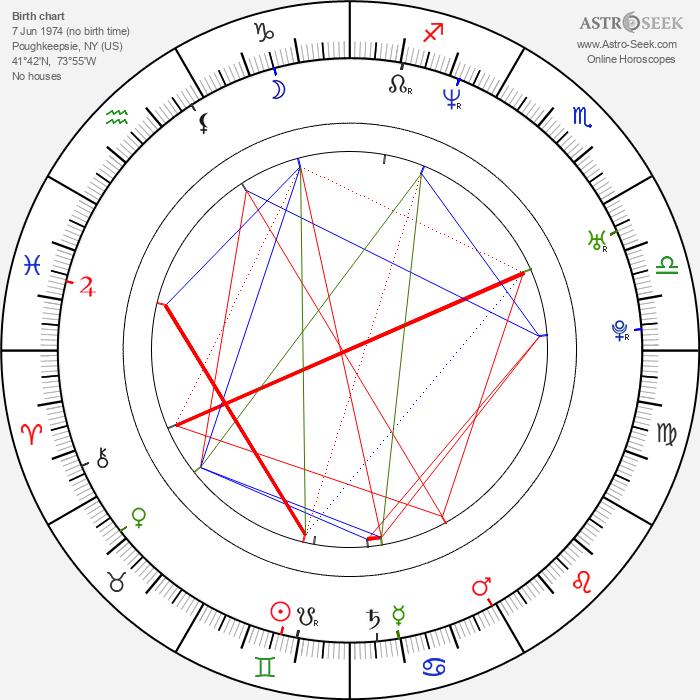 Bruno Campolo - Astrology Natal Birth Chart