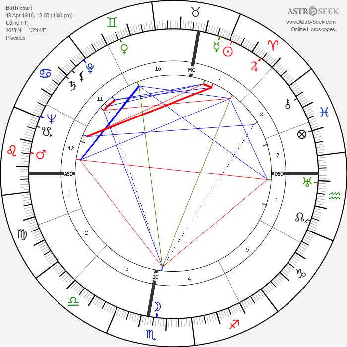 Bruno Chizzo - Astrology Natal Birth Chart