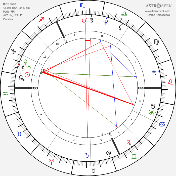 Bruno Coulais - Astrology Natal Birth Chart