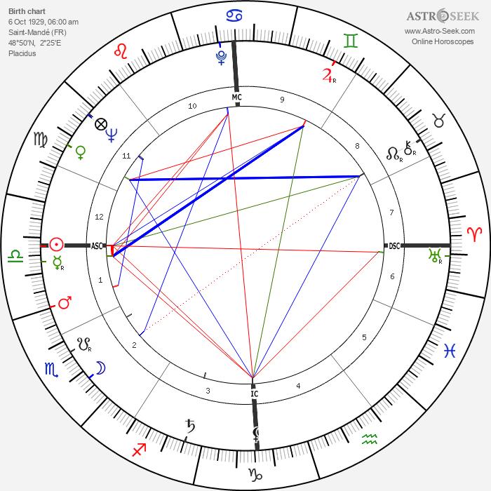 Bruno Cremer - Astrology Natal Birth Chart