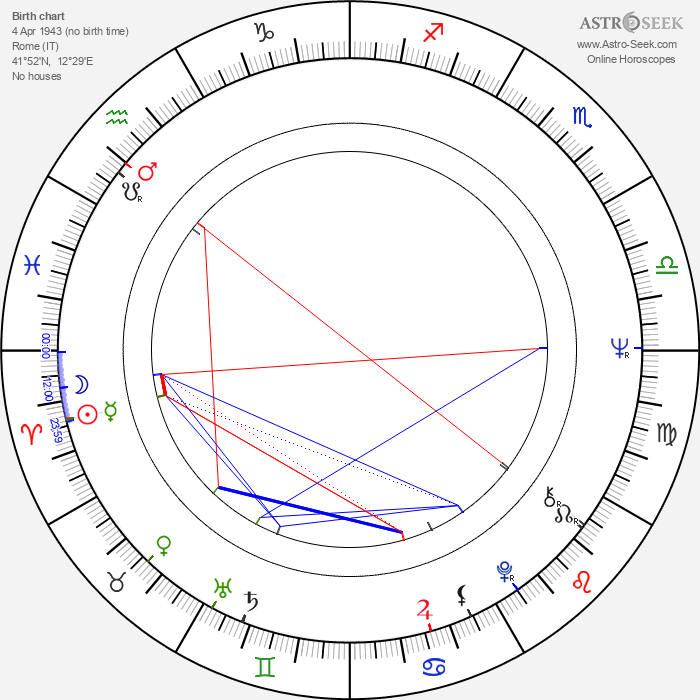 Bruno Di Luia - Astrology Natal Birth Chart