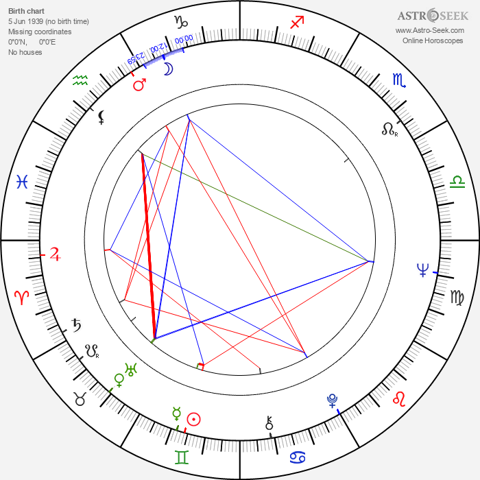 Bruno Gaburro - Astrology Natal Birth Chart