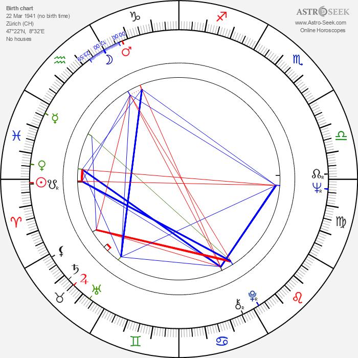 Bruno Ganz - Astrology Natal Birth Chart