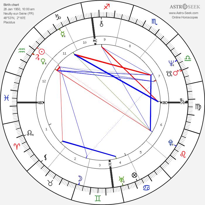 Bruno Gollnisch - Astrology Natal Birth Chart