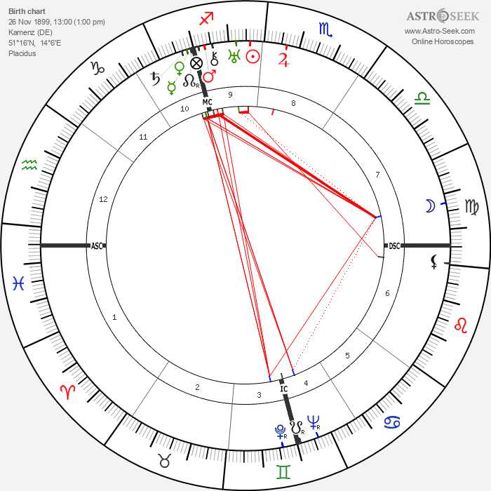 Bruno Hauptmann - Astrology Natal Birth Chart