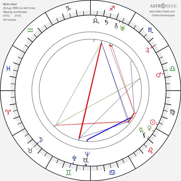 Bruno Hübner - Astrology Natal Birth Chart