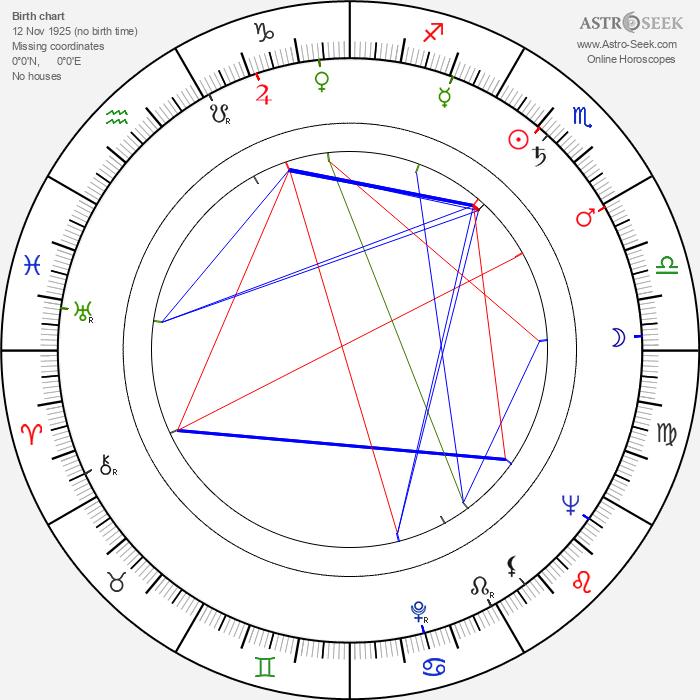 Bruno J. Böttge - Astrology Natal Birth Chart
