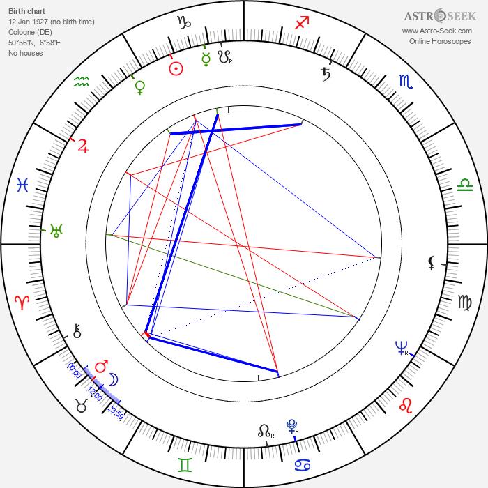 Bruno Kleberg - Astrology Natal Birth Chart
