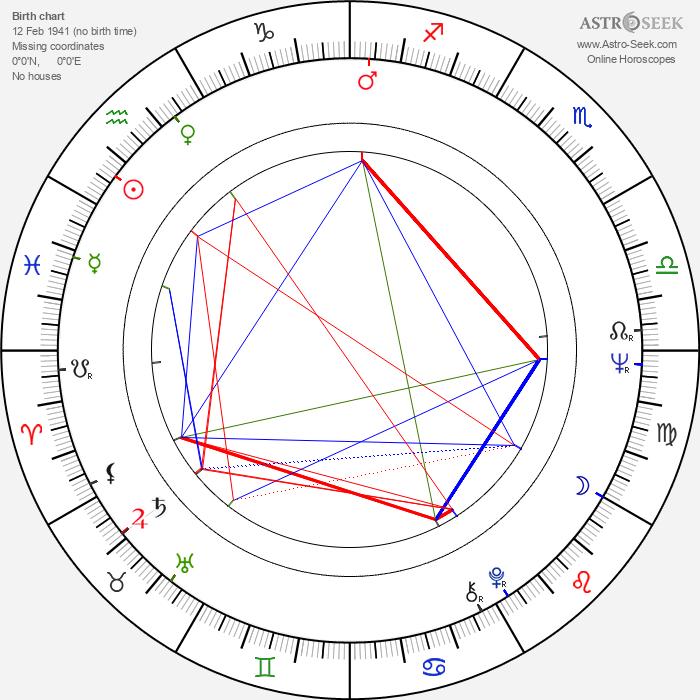 Bruno Lawrence - Astrology Natal Birth Chart