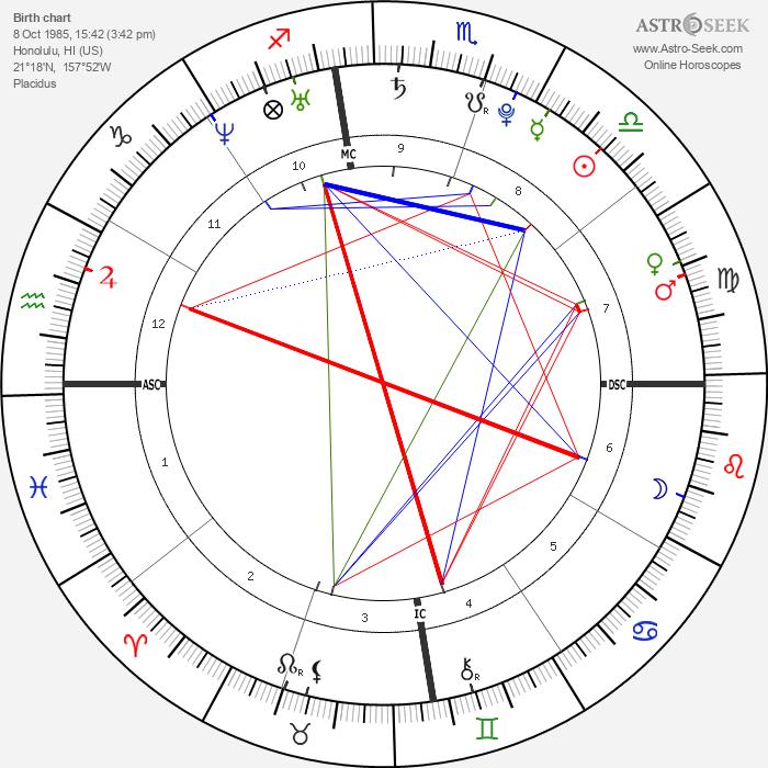 Bruno Mars - Astrology Natal Birth Chart