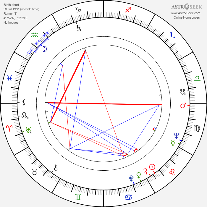 Bruno Mattei - Astrology Natal Birth Chart