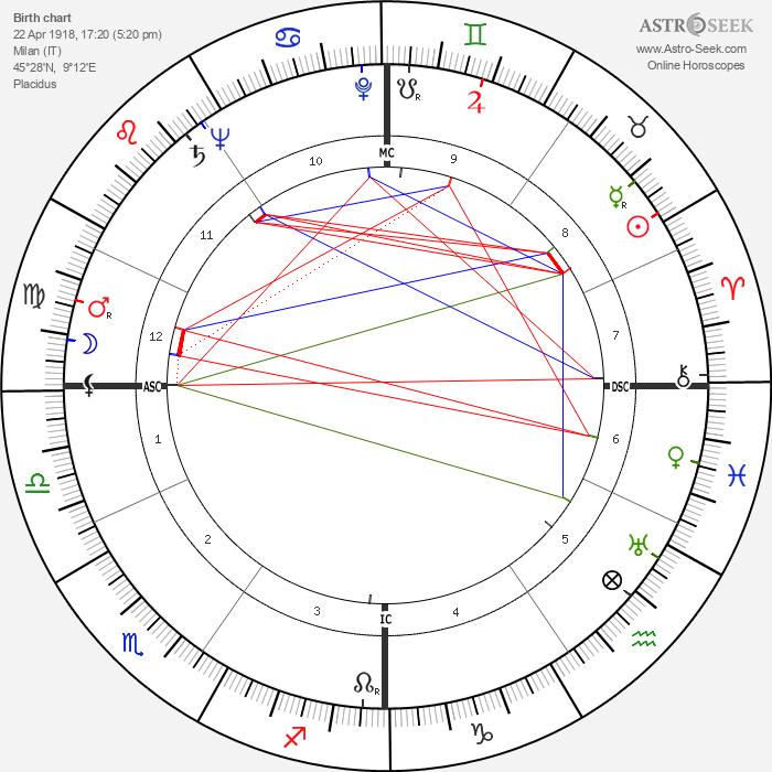 Bruno Mussolini - Astrology Natal Birth Chart