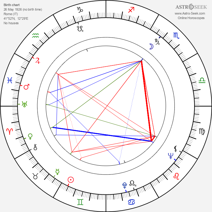 Bruno Nicolai - Astrology Natal Birth Chart