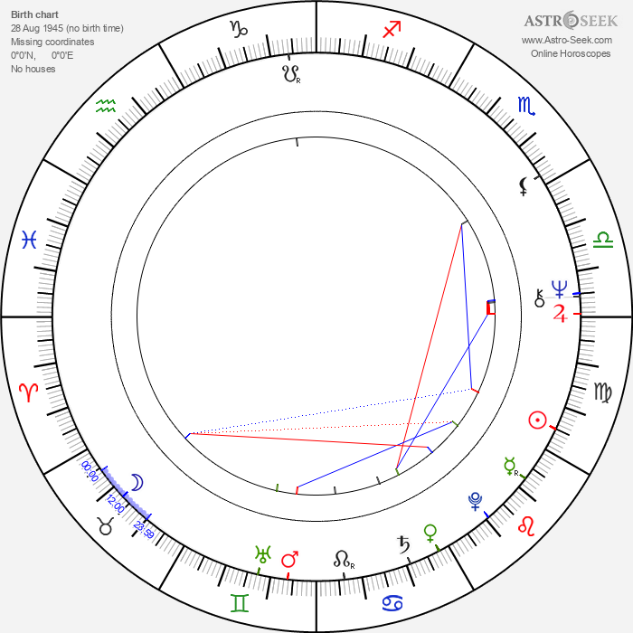 Bruno Nuytten - Astrology Natal Birth Chart