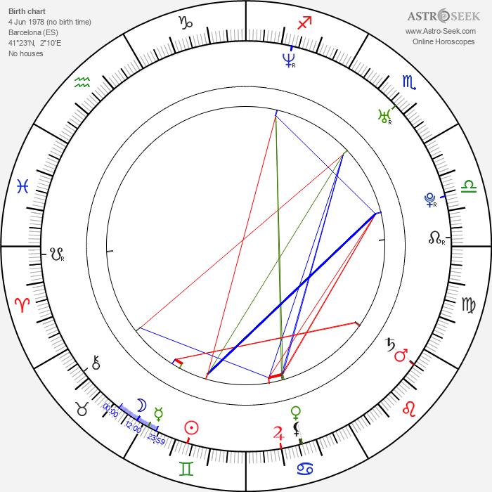 Bruno Oro - Astrology Natal Birth Chart