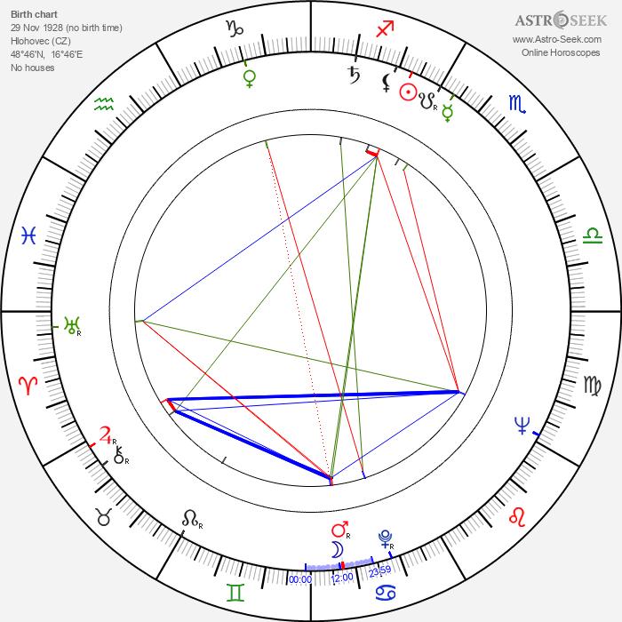 Bruno Šefranka - Astrology Natal Birth Chart