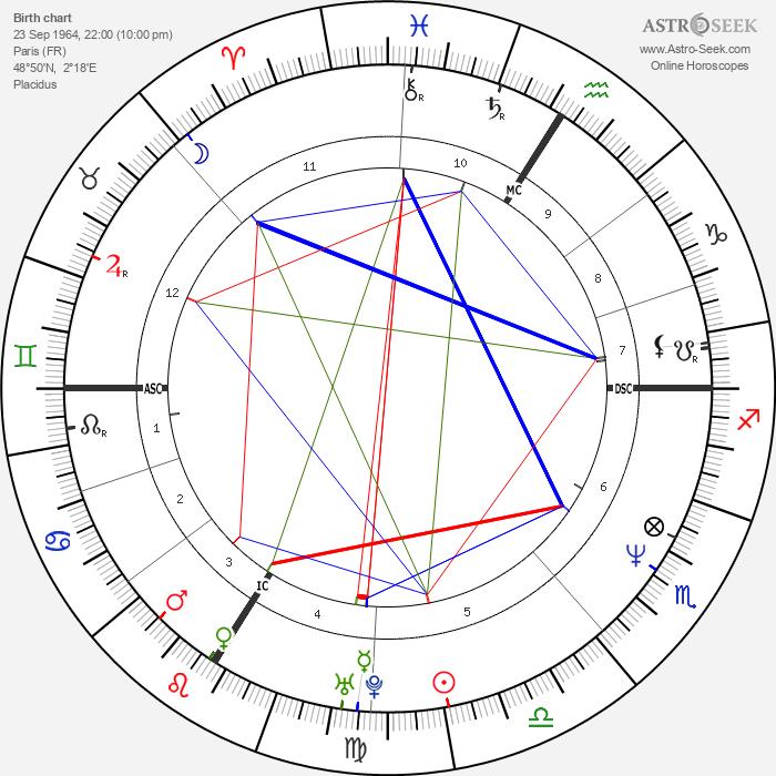 Bruno Solo - Astrology Natal Birth Chart