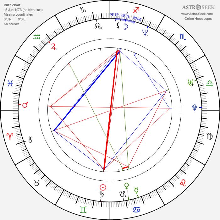 Bruno Stagnaro - Astrology Natal Birth Chart