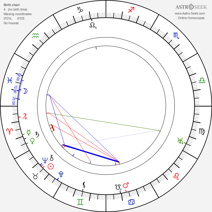 Bruno Taut - Astrology Natal Birth Chart