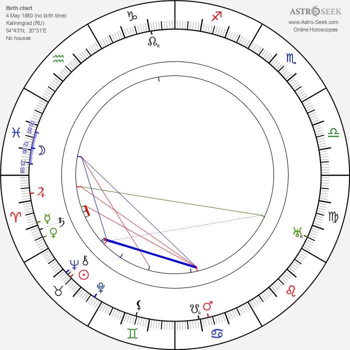 Bruno Taut - Astrology Natal Birth Chart