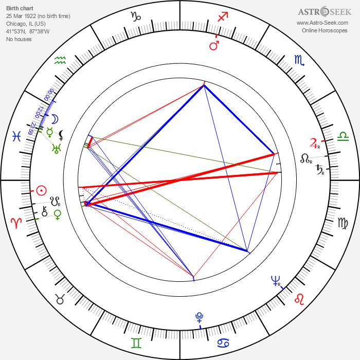 Bruno VeSota - Astrology Natal Birth Chart