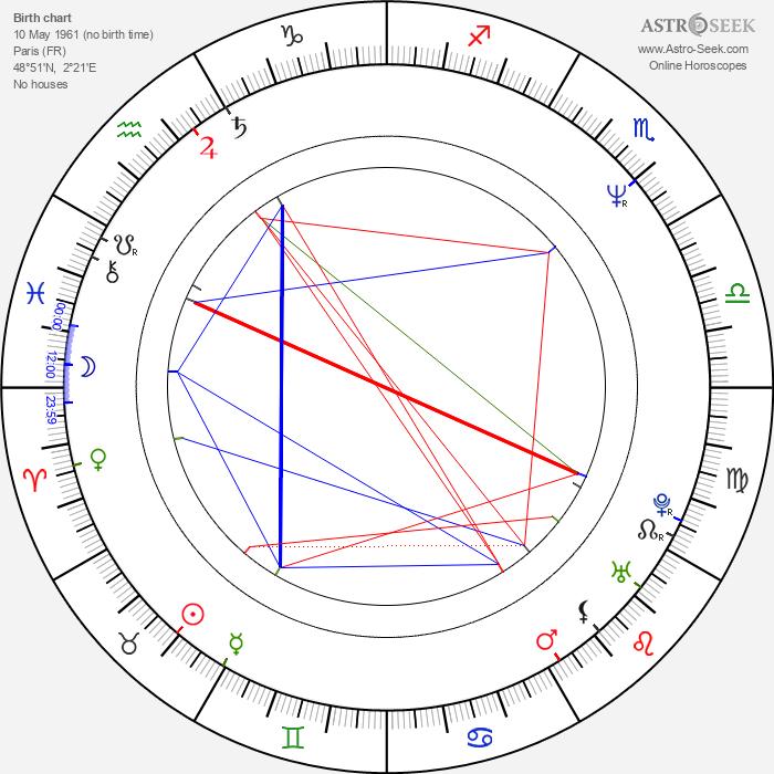 Bruno Wolkowitch - Astrology Natal Birth Chart