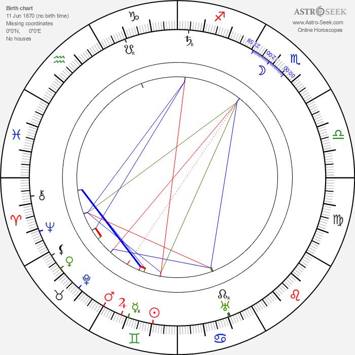 Bruno Ziener - Astrology Natal Birth Chart