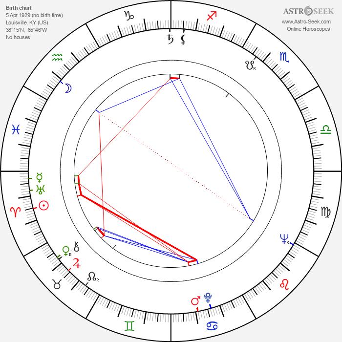 Bryan Clark - Astrology Natal Birth Chart