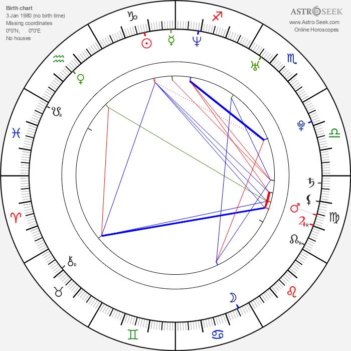 Bryan Clay - Astrology Natal Birth Chart