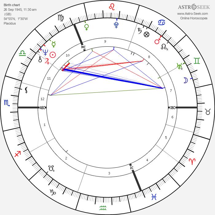 Bryan Ferry - Astrology Natal Birth Chart