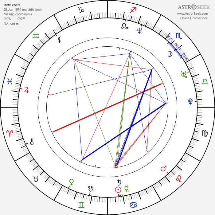Bryan Irzyk - Astrology Natal Birth Chart