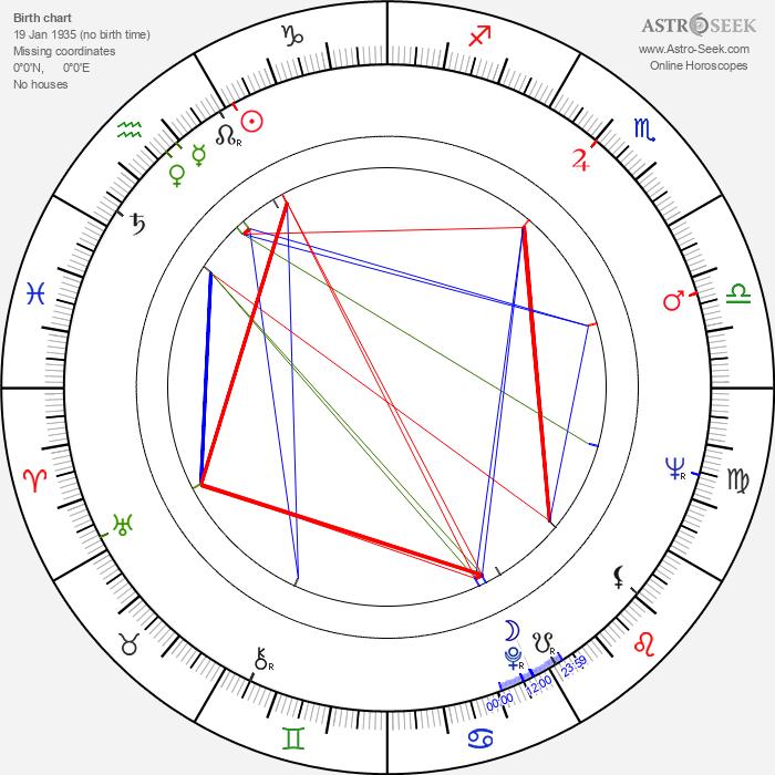 Bryan Pringle - Astrology Natal Birth Chart