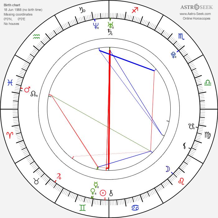 Bryce Blue - Astrology Natal Birth Chart