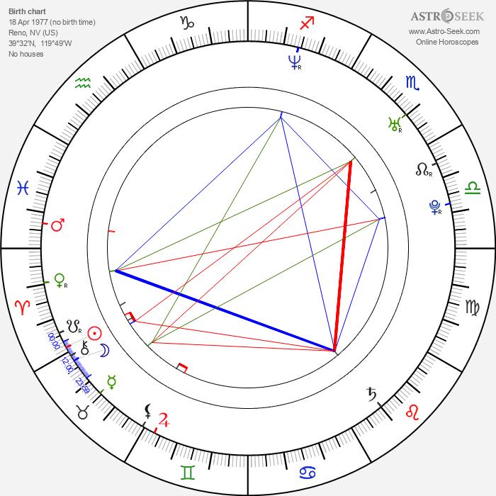 Bryce Johnson - Astrology Natal Birth Chart