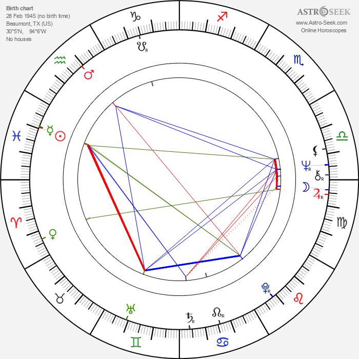 Bubba Smith - Astrology Natal Birth Chart