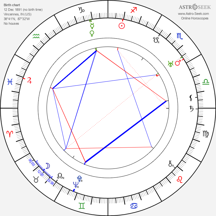Buck Jones - Astrology Natal Birth Chart