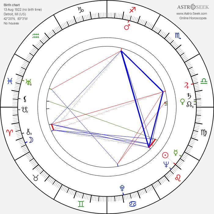 Buck Kartalian - Astrology Natal Birth Chart