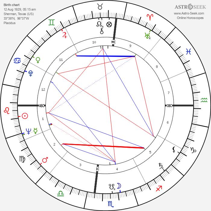 Buck Owens - Astrology Natal Birth Chart
